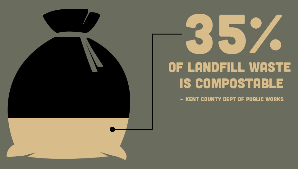 Landfill waste is compostable